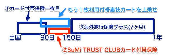 三井住友トラストクラブ海外旅行保険プラスの弱点カバー方法
