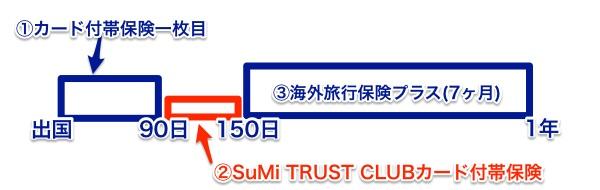 三井住友トラストクラブの海外旅行保険プラスを利用した図